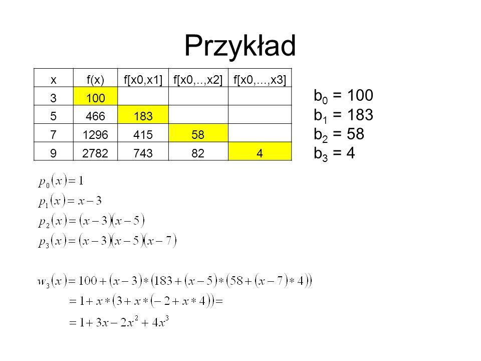 Przykład b0 = 100 b1 = 183 b2 = 58 b3 = 4 x f(x) f[x0,x1] f[x0,..,x2]